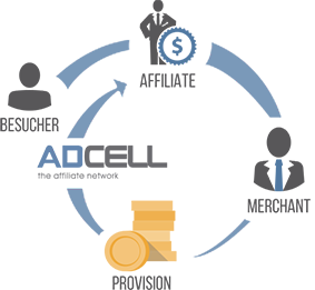 Der adcell Kreislauf